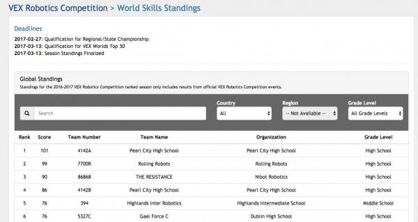 VEX world skills rankings