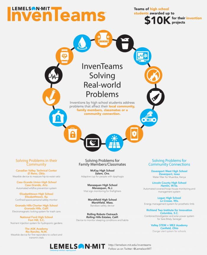 InvenTeam Infographic